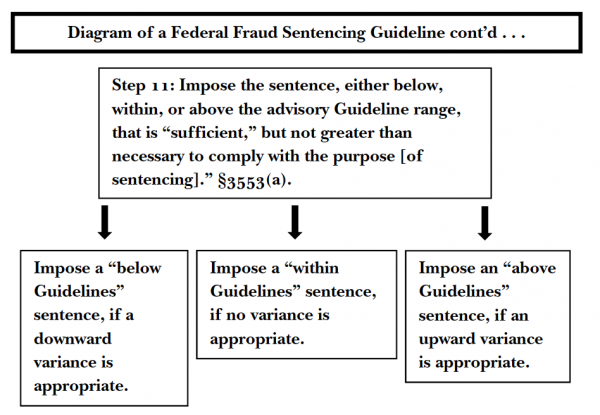 Judicial College Guidelines >> Judging Federal White-Collar Fraud Sentencing: An Empirical Study Revealing the Need for Further ...