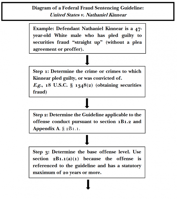 Judging Federal White Collar Fraud Sentencing An Empirical Study