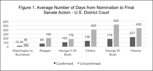 The Politics of Early Justice: Federal Judicial Selection