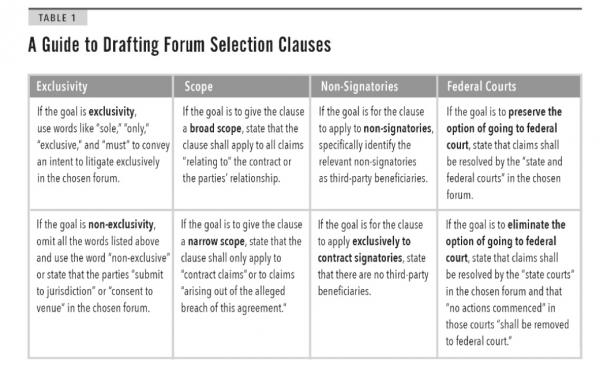 Interpreting Forum Selection Clauses - Iowa Law Review - The